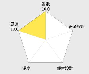 TOYOTOMI 日本7L煤油電暖爐(LC-SL53C-TW) 雷達圖
