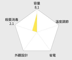 3M 原廠公司貨除鉛濾心 (EP25) 雷達圖