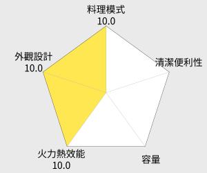 尚朋堂9公升電烤箱(SO-309) 雷達圖