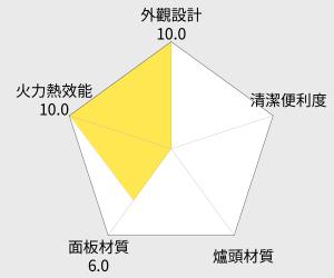 櫻花 G-252K 二口爐 雷達圖