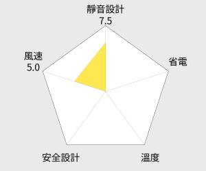 SANYO三洋直立陶瓷電暖器 PTC陶瓷安全發熱體(R-CF625HT) 雷達圖