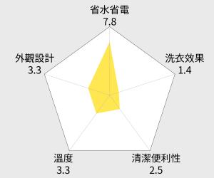 Panasonic國際牌滾筒洗衣機洗脫無烘14公斤變頻斜取式 (NA-V158TW) 雷達圖