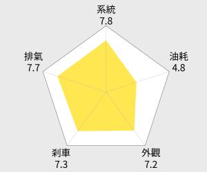 SYM 三陽機車 Mii 110 - 鼓煞 雷達圖