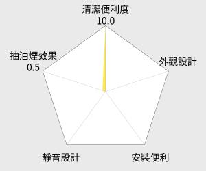 櫻花 歐化除油煙機 (DR7786) 雷達圖