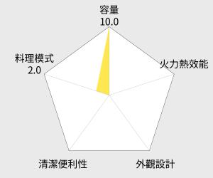 SAMPO聲寶 天廚28L平台式烘燒烤變頻微波爐(RE-B428PDM) 雷達圖