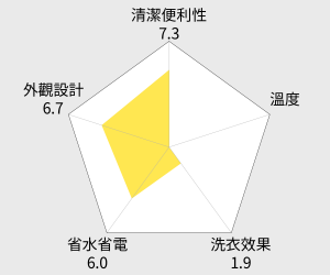 HITACHI日立11KG 洗脫烘滾筒洗衣機(SFSD2800T) 雷達圖