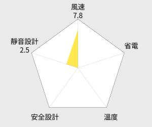Dyson 直立式氣流倍增器(AM03) 雷達圖