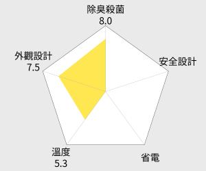 Whirlpool惠而浦 554L法式三門冰箱(WRF560SMYM) 雷達圖
