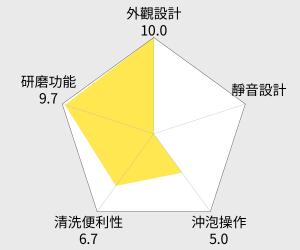 象印超大容量咖啡機(EC-AJF60) 雷達圖