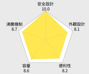 鍋寶 歐風1.8公升快煮壺(KT-1830) 雷達圖