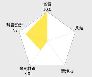 MITSUBISHI 三菱 大容量清淨除濕機 - 18L (MJ-E180AK) 雷達圖
