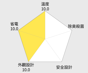 TECO東元 84公升單門直立式冷凍櫃(RL84SW) 雷達圖