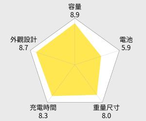 華碩 ASUS ZenPower Duo 雙輸出行動電源 - 10050mAh 雷達圖