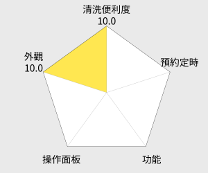 勳風 不銹鋼電火鍋(HF-862) 雷達圖