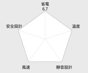 良將16吋工業桌立扇(S-1631) 雷達圖