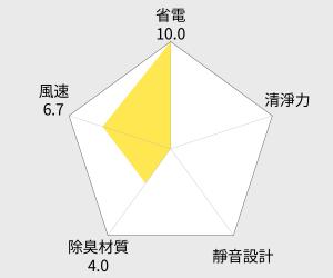 3M 淨化級捲筒式靜電空氣濾網 - 2入 (9808-R) 雷達圖