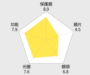Carl Zeiss Touit 2.8/12 For E-mount (公司貨) 雷達圖