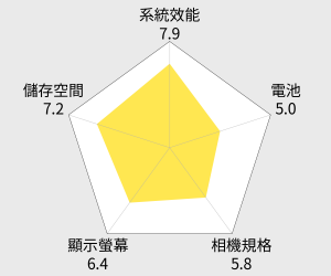 Xiaomi小米 Note 64GB 雷達圖