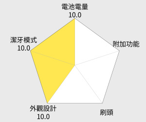 飛利浦 Sonicare音波震動牙刷(HX9362) 雷達圖