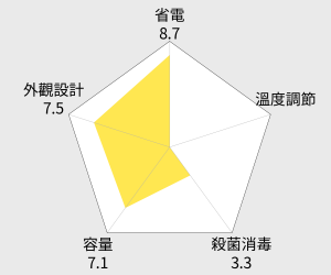 晶工牌節能光控智慧溫熱開飲機(JD-3706) 雷達圖