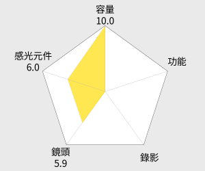 Hasselblad Stellar F1.8 夢幻奢華類單眼相機 雷達圖