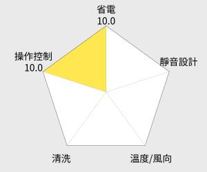 HERAN 禾聯7-9坪旗艦系列窗型冷氣(HW-41F) 雷達圖