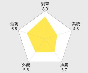 SYM三陽 Z1 125 碟剎機車 雷達圖