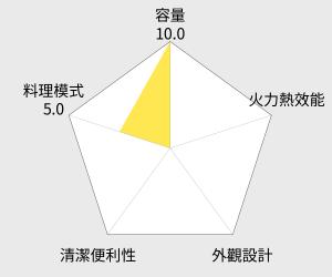 尚朋堂 7L專業型電烤箱(SO-317) 雷達圖