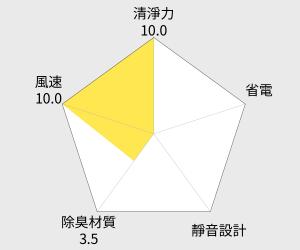 TOSHIBA 東芝 7.5公升除濕機(RAD-CP80T) 雷達圖