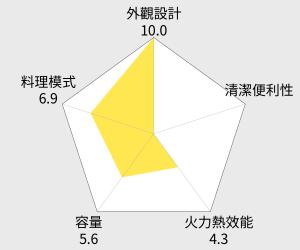 Panasonic 國際牌 38公升電烤箱 (NB-H3800) 雷達圖