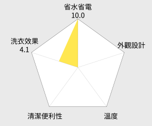 TOSHIBA東芝 7.5公斤單槽洗衣機(AW-B8091M) 雷達圖