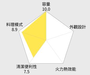 Electrolux 伊萊克斯 專業級旋風烤箱 - 25L (EOT5004K) 雷達圖