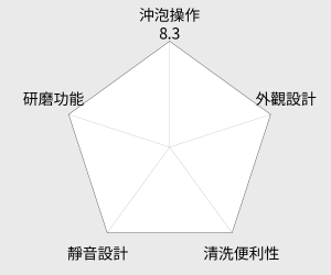 SAMPO 聲寶6人份滴漏式美式咖啡機(HM-SA06A) 雷達圖