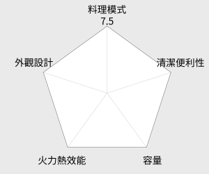 SANYO三洋 9L小烤箱(SK-09T) 雷達圖