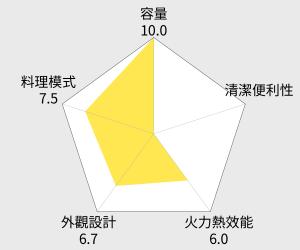尚朋堂30公升旋風式多功能烤箱(SO-1199) 雷達圖