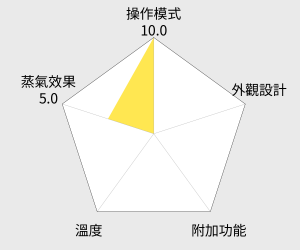 NIKKO日光 PRO級蒸氣掛燙機 (LS-688) 雷達圖
