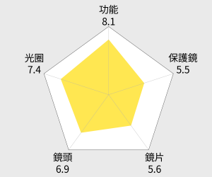 SONY FE 24-240mm F3.5-6.3 OSS (公司貨) 雷達圖
