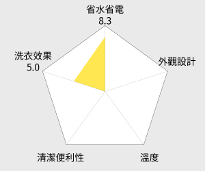 國際牌14公斤變頻滾筒洗衣機(NA-V158TW-H) 雷達圖