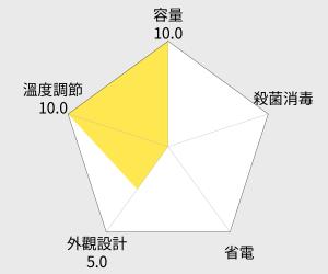 元山牌4L多功能熱水瓶 YS-531AP 雷達圖