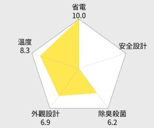 MITSUBISHI 三菱635公升變頻六門電冰箱(MR-JX64W) 雷達圖