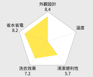 LG 17公斤 6 MOTION蒸氣滾筒洗衣機(WD-S17NRW) 雷達圖