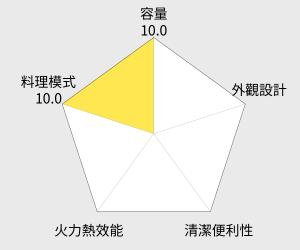 Panasonic 國際牌 27公升光波燒烤變頻微波爐 (NN-GF574) 雷達圖