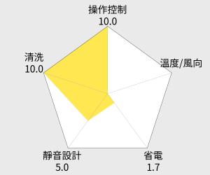 TECO東元高能效窗型冷氣 (左吹式)(MW25FL1) 雷達圖