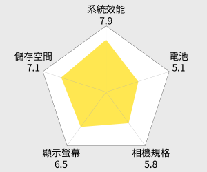 MIUI Xiaomi 紅米2 小米雙卡手機 雷達圖