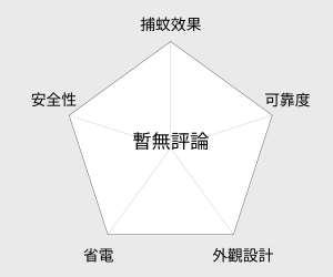KINYO 二合一強效捕蚊燈(KL-112) 雷達圖