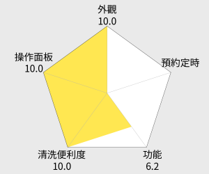 Panasonic國際牌 6人份IH蒸氣式微電腦電子鍋(SR-SAT102) 雷達圖