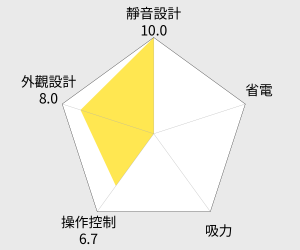 IRIS OHYAMA 除塵蟎吸塵機 (IC-FDC1) 雷達圖