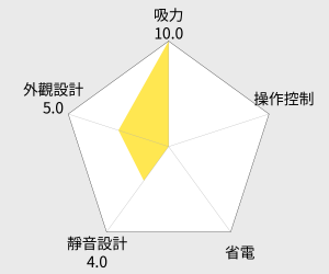 TECO東元 直立式吸塵器(XYFXJ066) 雷達圖