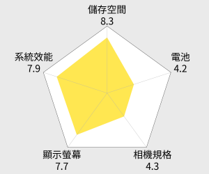 小米 POCOPHONE F1 智慧型手機 (6G/128G) 雷達圖