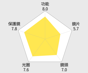 Carl Zeiss Touit 2.8/12 For X-mount (平行輸入) 雷達圖